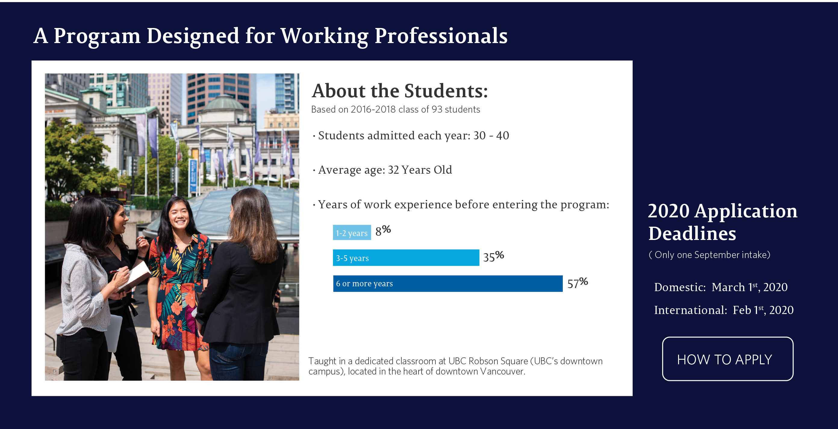 UBC Masters program student profile and graduate outcomes for health care professionals.